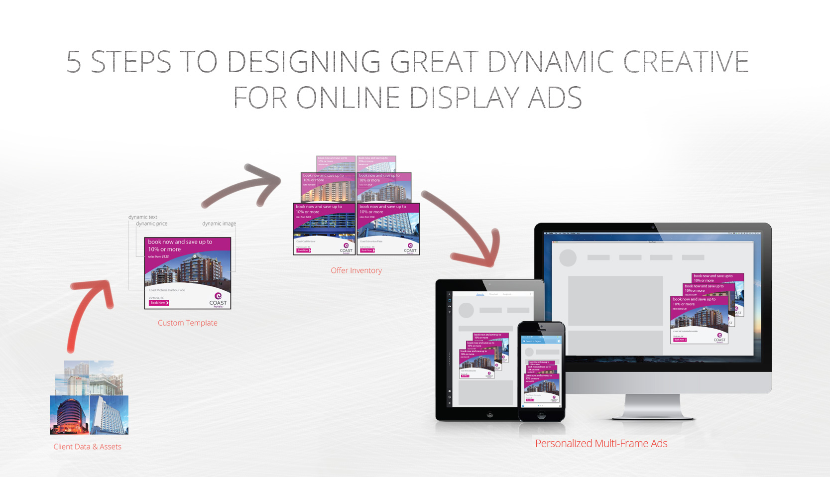 5 Steps To Designing Great Dynamic Creative For Online